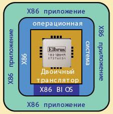 elbrus_x86.jpg