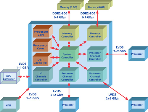 instruction set architecture level